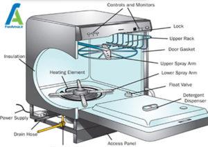 1 نحوه کار ماشین ظرفشویی
