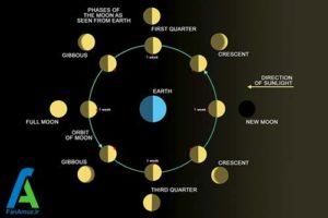 1 شب و روز در کره ماه چگونه است