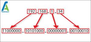2 آدرس آی پی IP