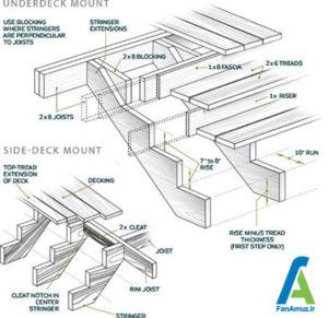 2 ساخت پله چوبی در سه مرحله