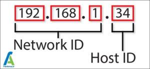 3 آدرس آی پی IP