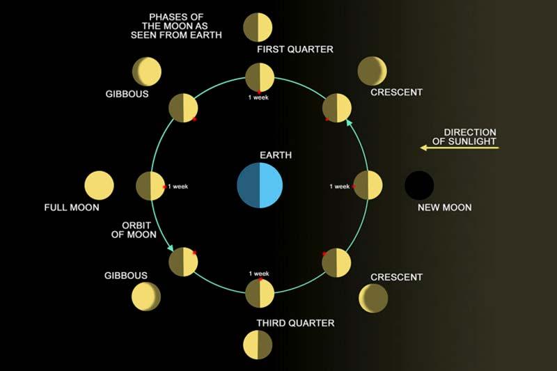 3 شب و روز در کره ماه چگونه است